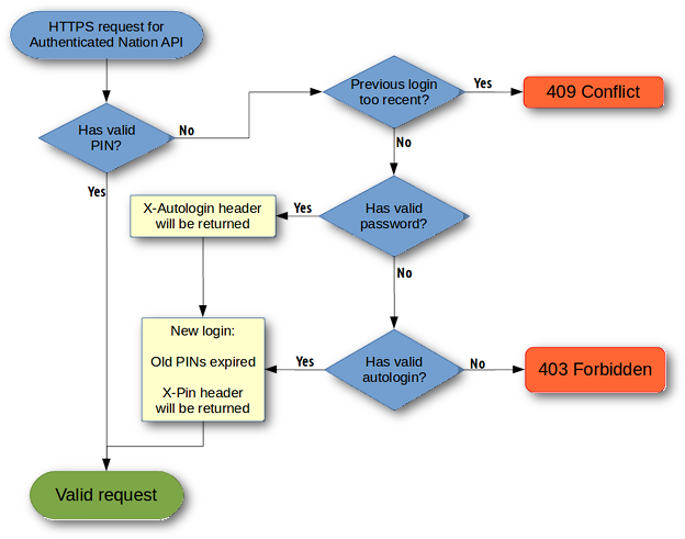 A flowchart of API authentication process. Requests with a valid PIN always succeed, while other requests may throw a 409 Conflict error.